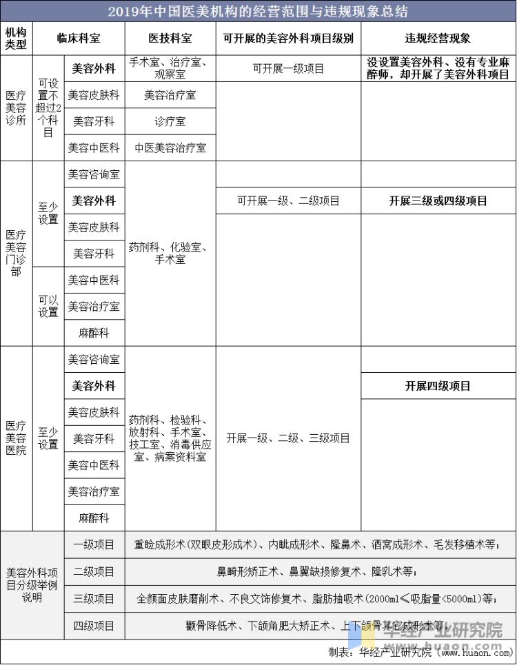 2019年中国医美机构的经营范围与违规现象总结