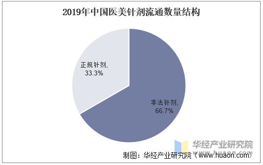 2019年中国医美针剂流通数量结构