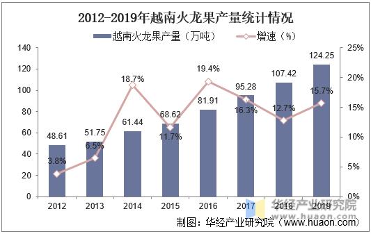 2012-2019年越南火龙果产量统计情况