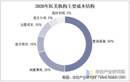 2020年医美机构主要成本结构