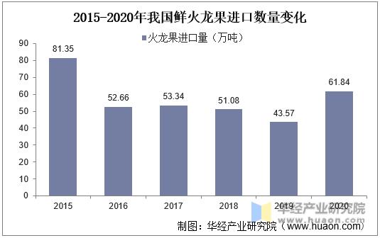 2015-2020年我国鲜火龙果进口数量变化