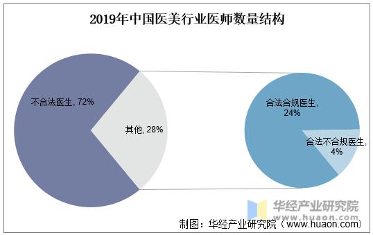 2019年中国医美行业医师数量结构