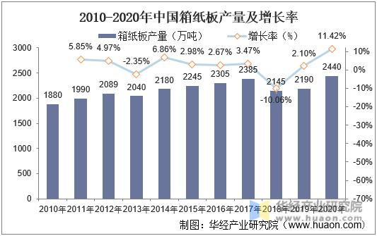 2010-2020年中国箱纸板产量及增长率