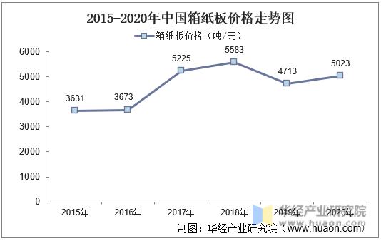 2015-2020年中国箱纸板价格走势图