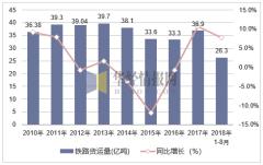 2010-2018年中国铁路货运量及增速