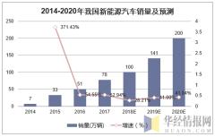 2014-2020年我国新能源汽车销量及预测