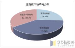 充电桩市场结构分布
