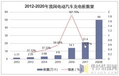 2012-2020年我国电动汽车充电桩数量