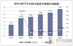 2012-2017年中国平板真空玻璃市场规模