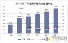 2012-2017年我国平板真空玻璃产量
