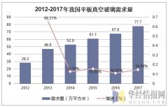 2012-2017年我国平板真空玻璃需求量