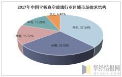 2017年中国平板真空玻璃行业区域市场需求结构