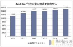 2012-2017年我国家电制造业销售收入