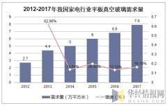 2012-2017年我国家电行业平板真空玻璃需求量