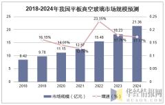 2018-2024年我国平板真空玻璃市场规模预测