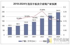 2018-2024年我国平板真空玻璃产量预测
