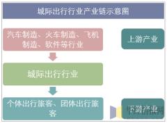 城际出行行业产业链示意图