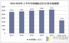 2013-2018年上半年中国城际出行行业规模