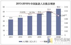 2013-2018年中国旅游人次数及增速