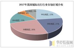2017年我国城际出行行业市城区域分布