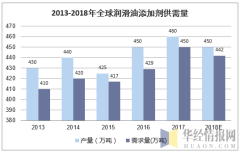 2013-2018年全球润滑油添加剂供需量