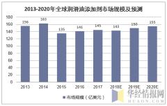 2013-2020年全球润滑油添加剂市场规模及预测
