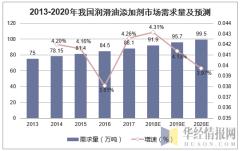 2013-2020年我国润滑油添加剂市场需求量及预测