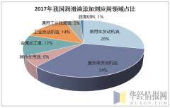 2017年我国润滑油添加剂应用领域占比