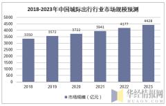 2018-2023年中国城际出行行业市场规模预测