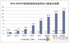 2013-2020年我国润滑油添加剂出口数量及预测