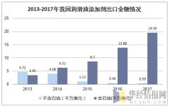 2013-2017年我国润滑油添加剂出口金额情况