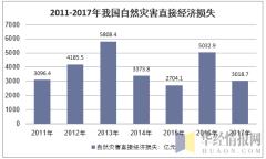 2011-2017年我国自然灾害直接经济损失