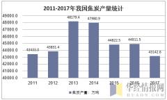2011-2017年我国焦炭产量统计