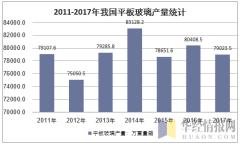 2011-2017年我国平板玻璃产量统计