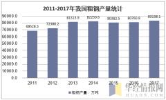 2011-2017年我国粗钢产量统计