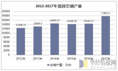 2011-2017年我国空调产量统计