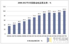 2006-2017年中国移动电话普及率