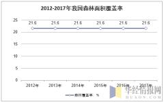 2011-2017年我国森林覆盖率统计
