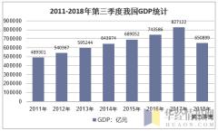 2011-2018年第三季度我国GDP增长