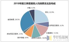 2018年前三季度居民人均消费支出及构成