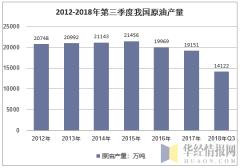 2012-2018年Q3我国原油产量情况