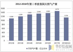 2012-2018年第三季度我国天然气产量