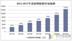 2011-2017年我国物联网市场规模