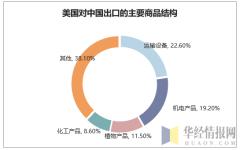 美国对中国出口的主要商品结构