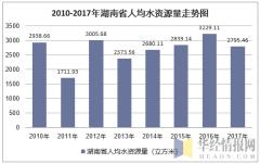 2010-2017年湖南省人均水资源量走势图