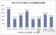 2010-2017年吉林省人均水资源量走势图