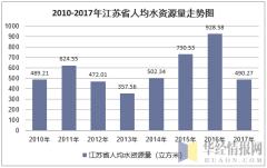 2010-2017年江苏省人均水资源量走势图