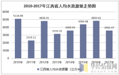 2010-2017年江西省人均水资源量走势图
