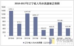 2010-2017年辽宁省人均水资源量走势图