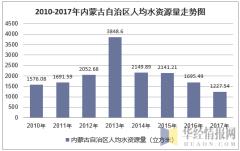 2010-2017年内蒙古自治区人均水资源量走势图